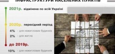 Скасування пайової участі у розвитку інфраструктури населеного пункту, – роз'яснення від Міністерства